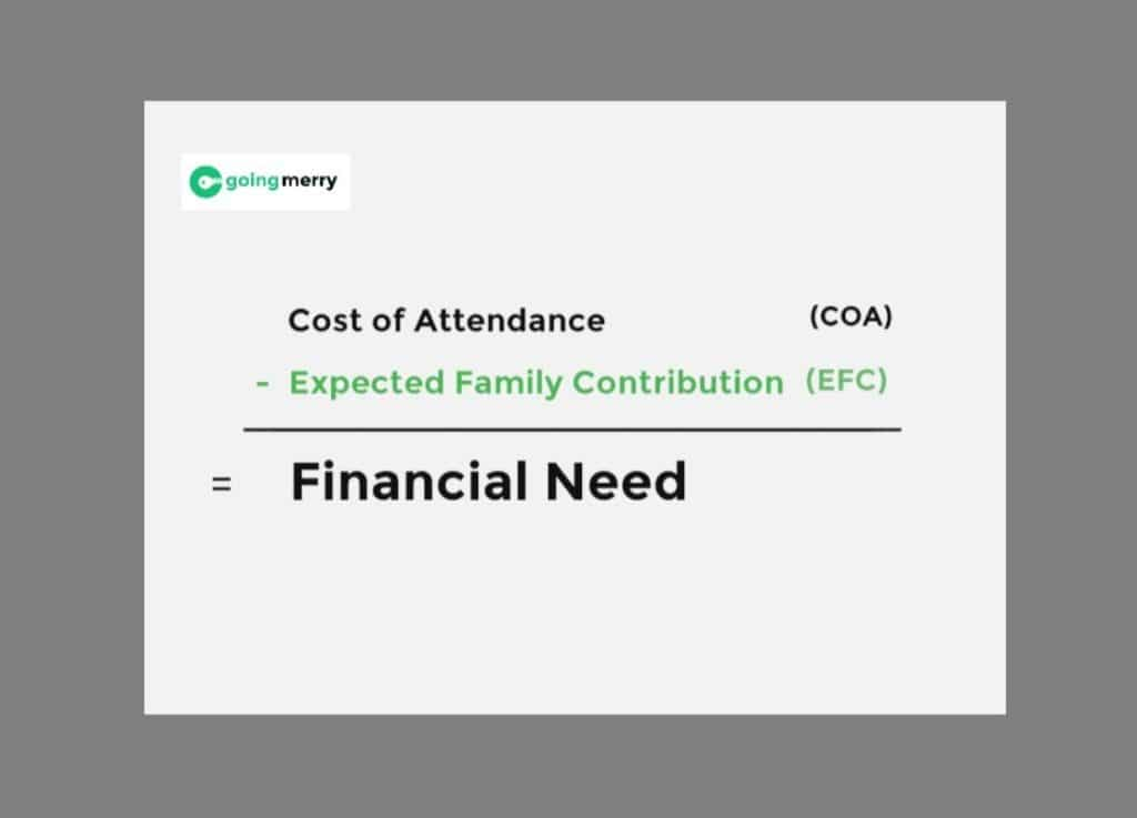 Understand EFC for FAFSA with Going Merry